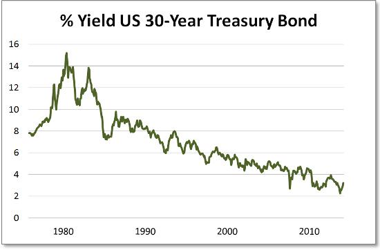 30 year treasury yield