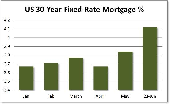 US mortgage rate 2015