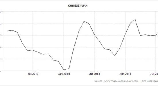 China yuan July 2015