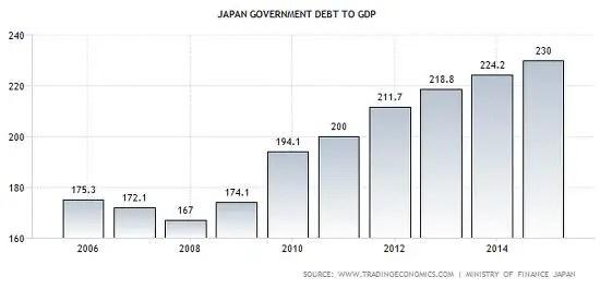 Japan debt to gdp