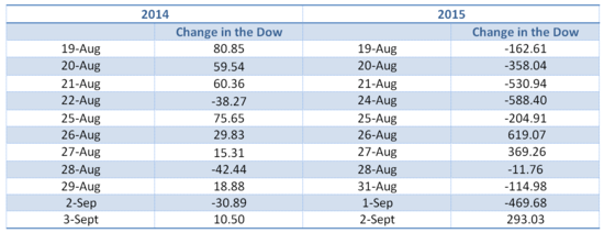 Dow Aug to sept