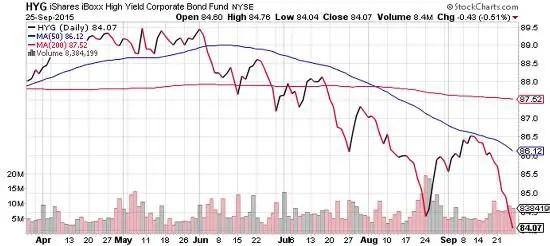 Junk bond ETF