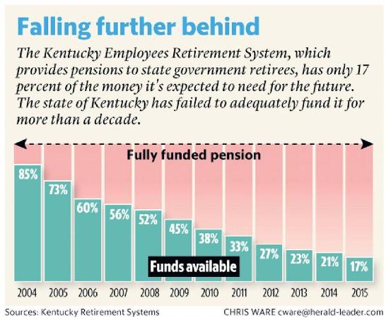 Ky pension 2015