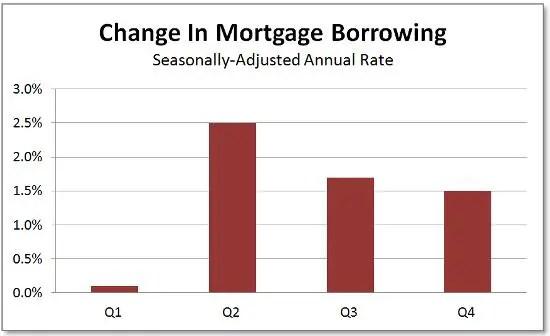 Mortgage SAAR revised