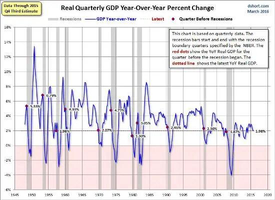 GDP April 16