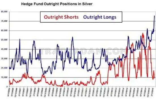 Silver shorts April 16 2