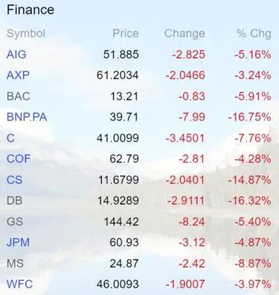 Finance stocks June 16