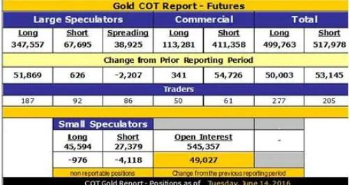 Gold COT June 16