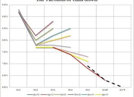 IMF China growth July 16