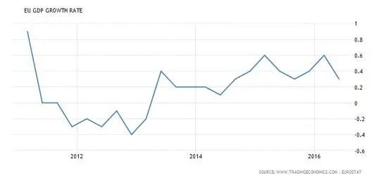 EU GDP Aug 16