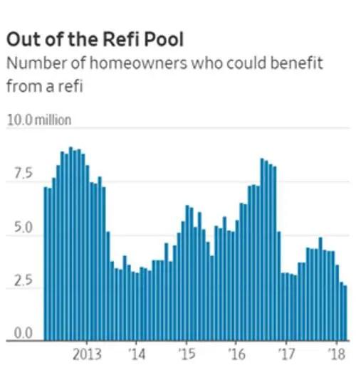 refinancing possibilities mortgage refinancing