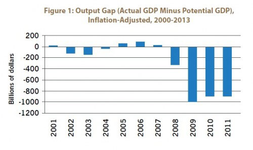 Figure 1: Output Gap (Actual GDP Minus Potential GDP), Inflation-Adjusted, 2000-2013