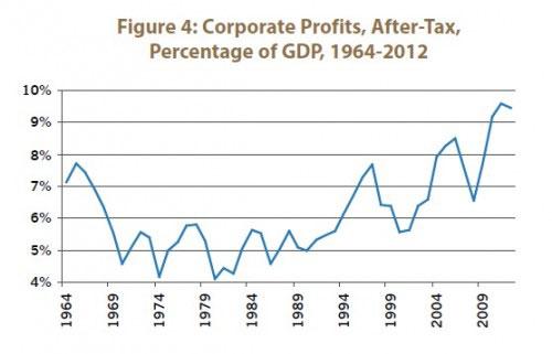 Figure 4: Corporate Profits, After-Tax, Percentage of GDP, 1964-2012