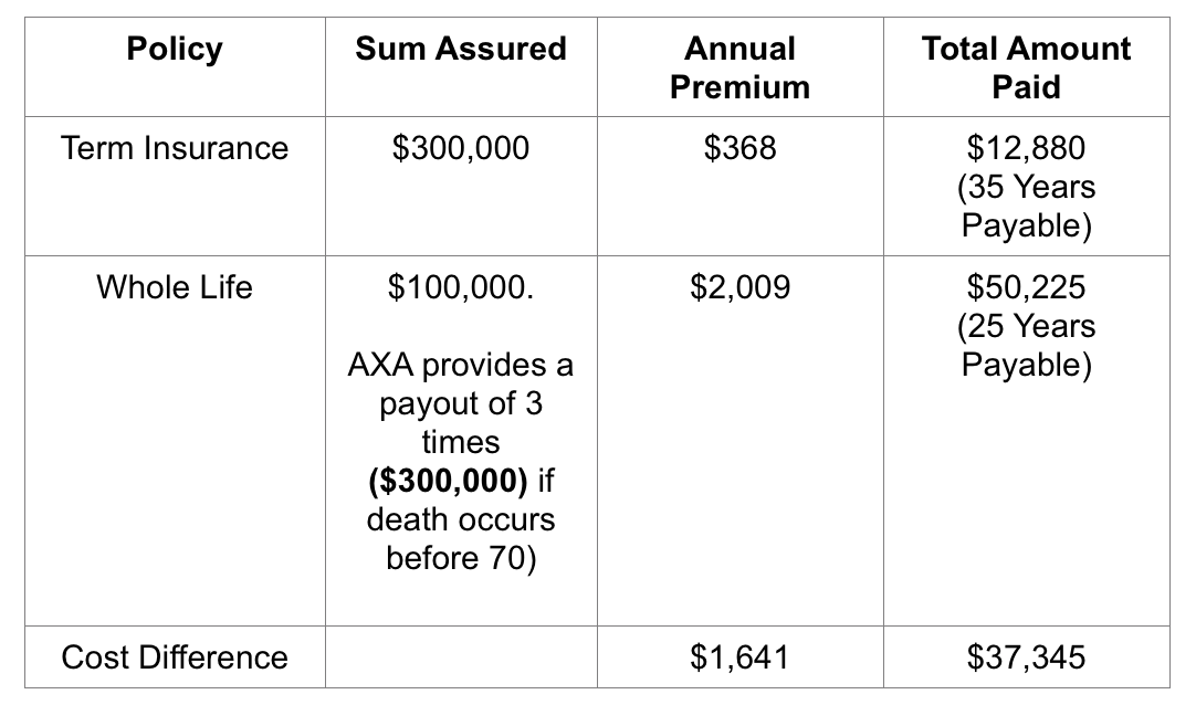 Why Buying Term Insurance And Investing The Rest Is Worth ...