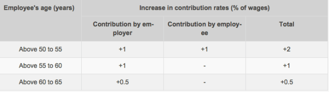 Increase in contribution