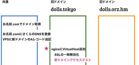 徒労日記の新ドメインdolls.tokyoへの引っ越しとパーマリンク変更
