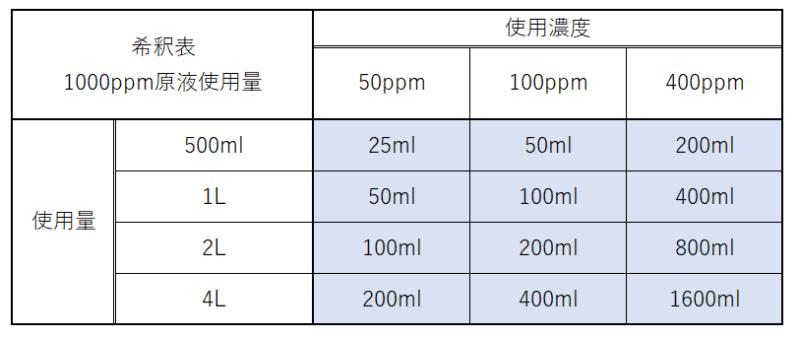 次亜塩素酸水100ppmの効果はどれくらい?濃度目安となる適切なppmやおすすめ商品紹介! | トレンドラマンガ