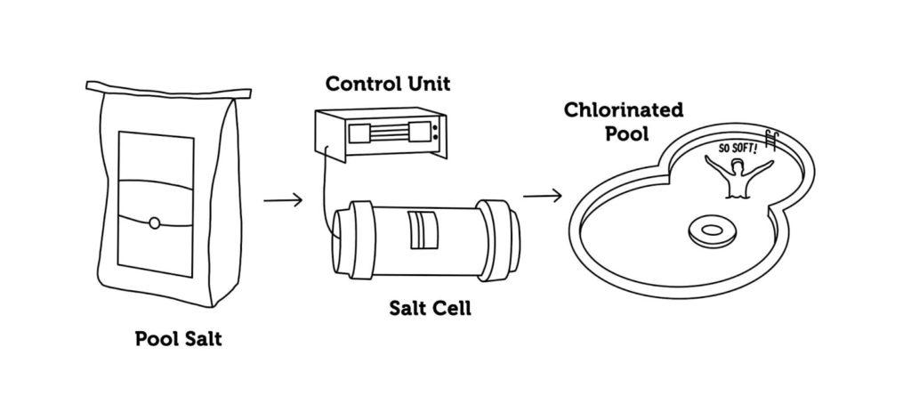how a salt chlorinator works