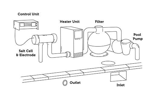 graphic illustration of a salt water chlorinator
