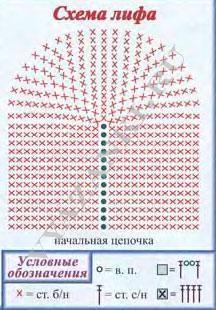 Схема лифа