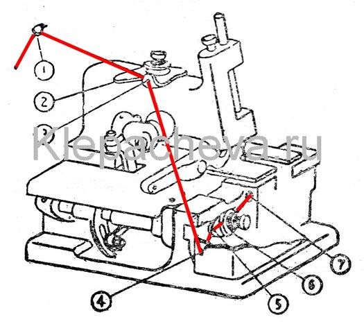 Заправка нитки левого петлителя