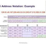 IPv6 Address Notation