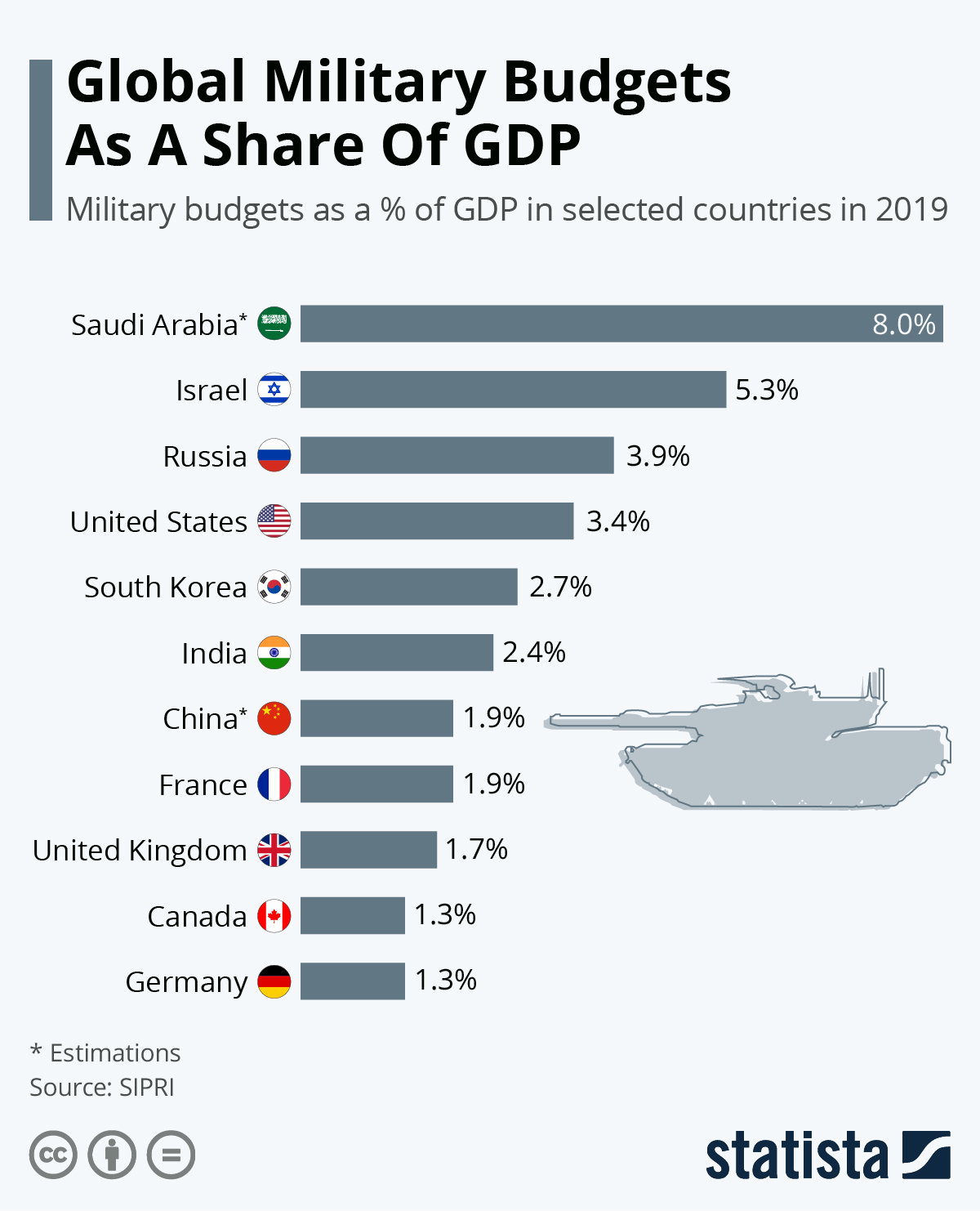 The Biggest Military Budgets As A Share Of GDP