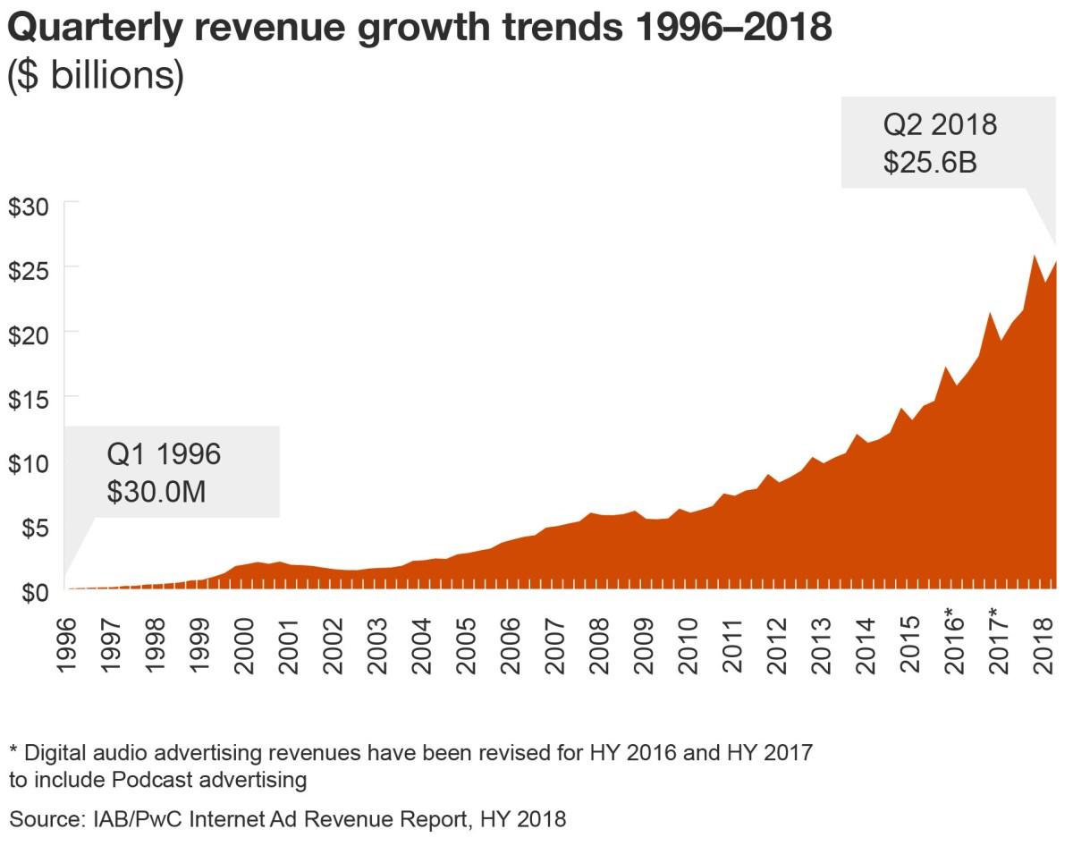 Quarterly revenue growth trends 1996-2018