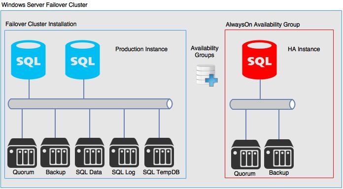 domalab.com SQL AlwaysOn Failover Cluster