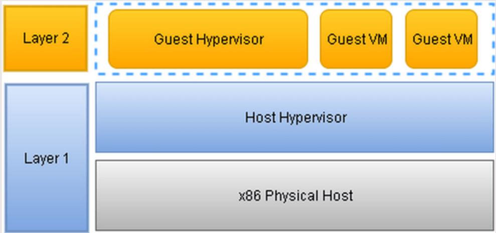 domalab.com Hyper-V testing