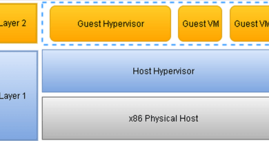 Nested Virtualization