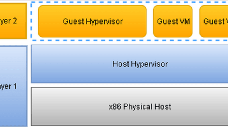Hyper-V: Introduction to Hypervisor Nested installation