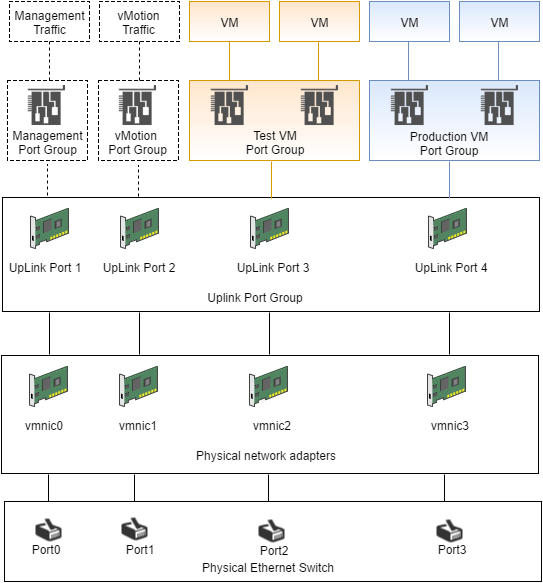 domalab.com vSphere Standard Switches topology