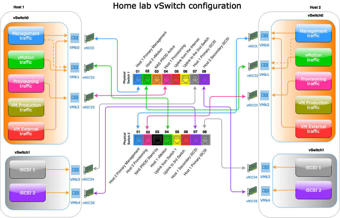 domalab.com home lab virtual switch configuration