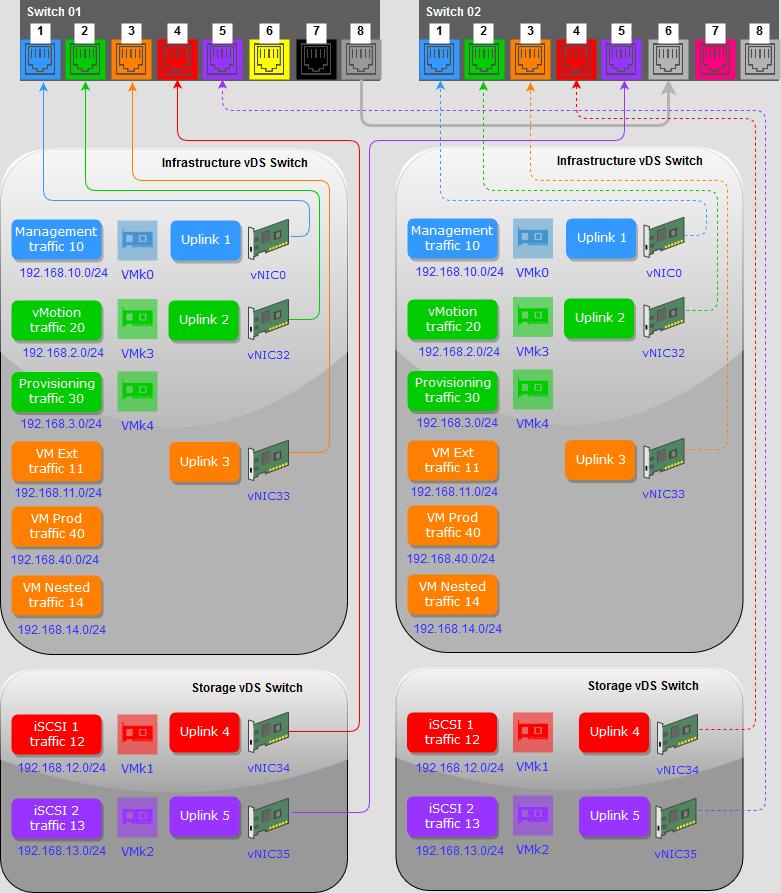 Configure Netgear Vlan for VMware Virtual Switch Tagging