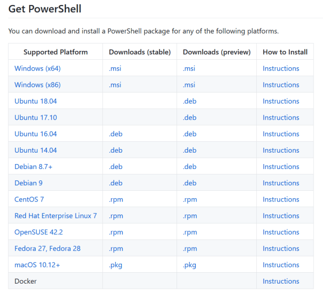 domalab.com Install PowerShell Core table