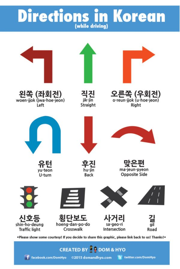 Learn Korean Giving and Asking for Directions Words