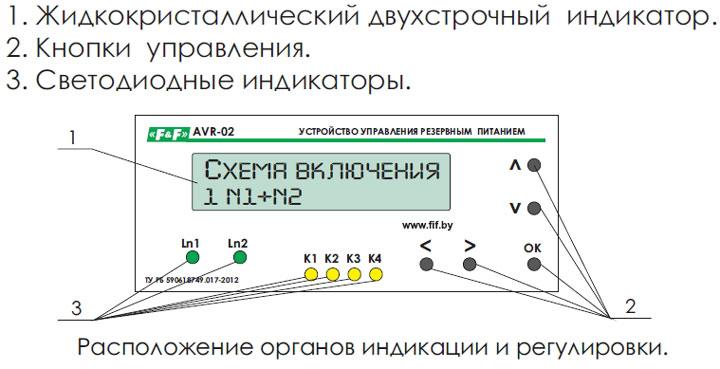 Kontroller på AVR-02-panelen