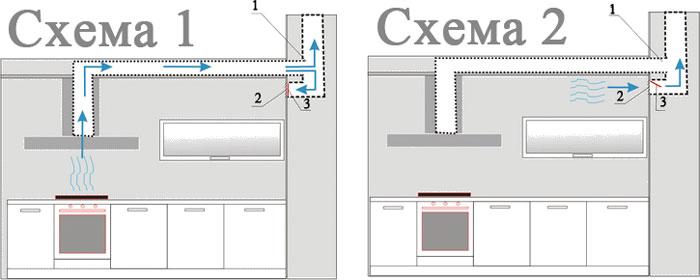 Szellőztetési kapcsolat séma és csatornacsatorna a konyhában