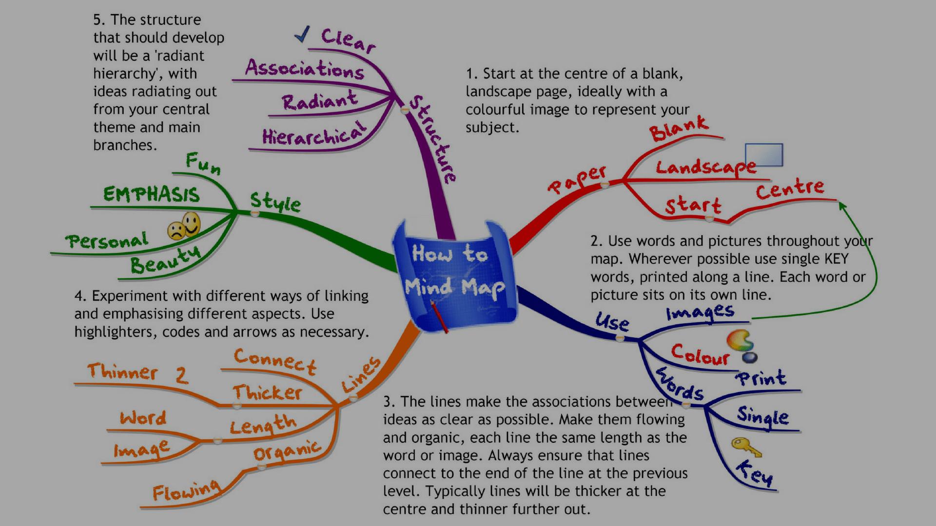 match the letters on diagram of human brain wiring for solar panels o que É um mapa mental e 10 ferramentas para criar