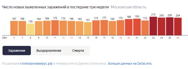 Число выявленных случаев в Московской области