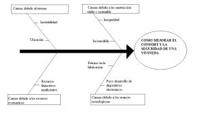 DIAGRAMA ESPINA DE PESCADO | DOMOTICA
