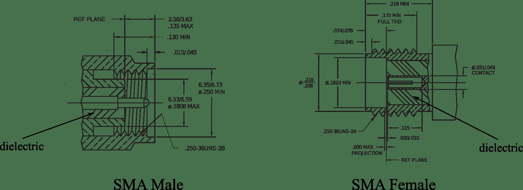 Informatie over antenne aansluitingen