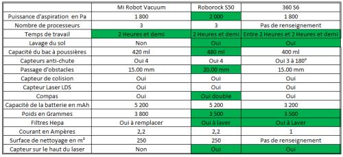 Présentation de l'aspirateur robot 360 S6 Domotique