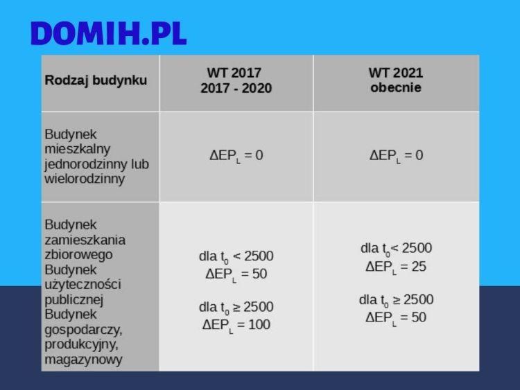 Zapotrzebowanie na oświetlenie - WT 2021