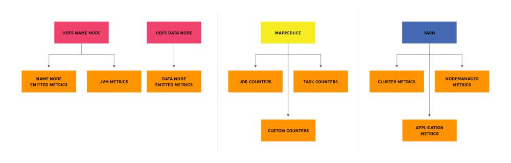 medium resolution of hadoop metrics breakdown diagram