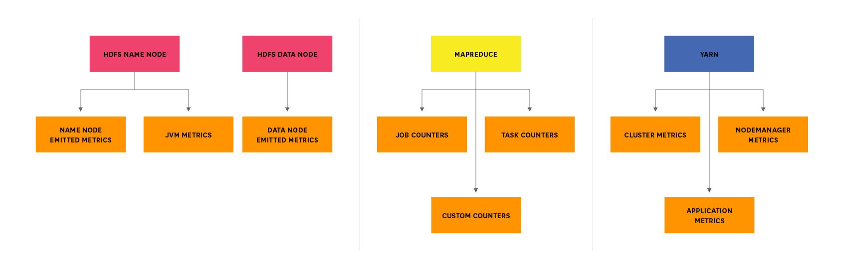 hight resolution of hadoop metrics breakdown diagram