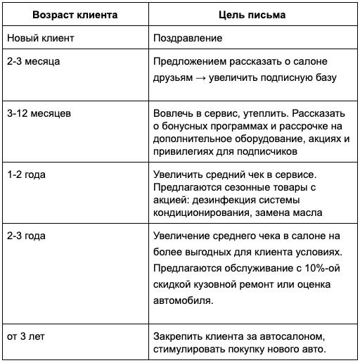 разделили базу на 6 сегментов по жизненному циклу
