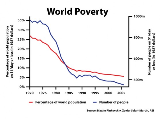 On poverty, in the past, and in the future
