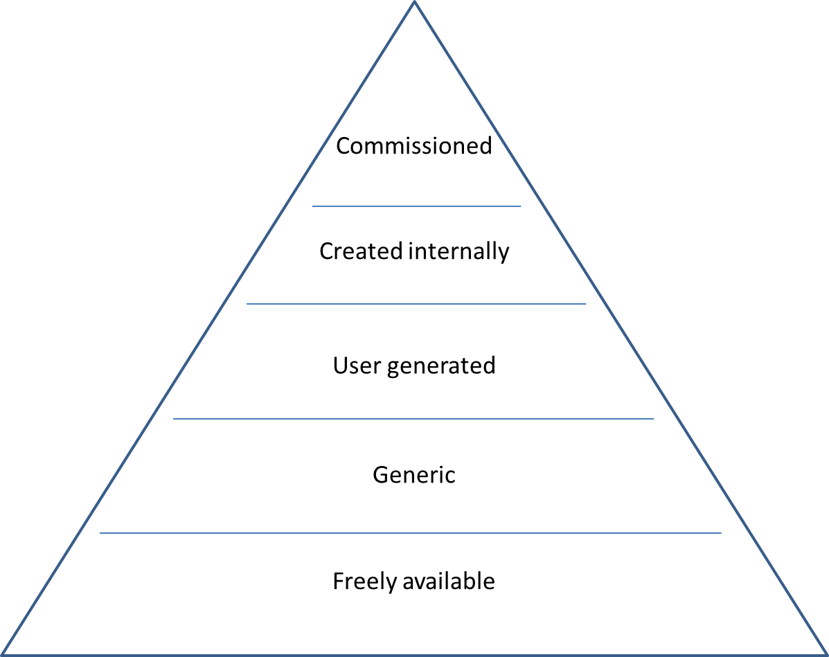 The Learning Content Pyramid Donald H Taylor